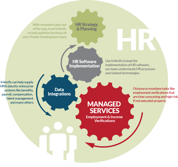 Leading Employment History And Income Information Inverify